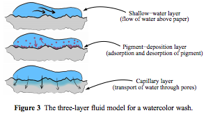 3-layer model